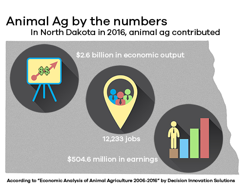 Animal agriculture contributes substantially to our state